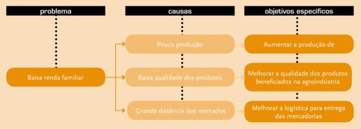 Como definir os objetivos do projeto