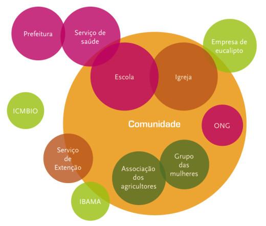 Diagrama Institucional ou Diagrama de Venn