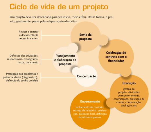 Infográfico-ciclo-de-vida-do-projeto-mini